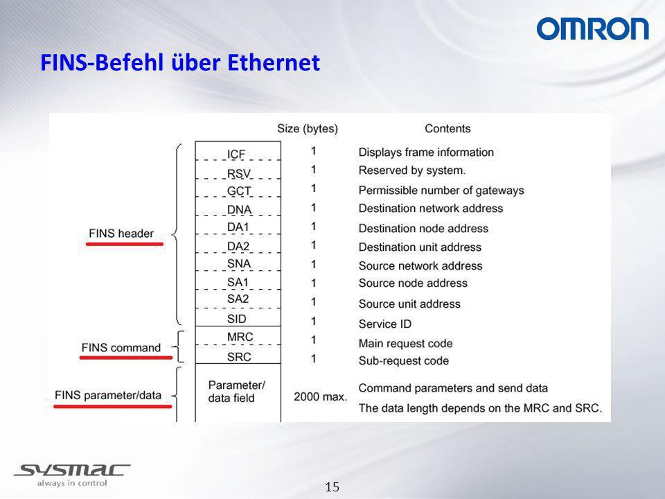 FINS-Befehl über Ethernet