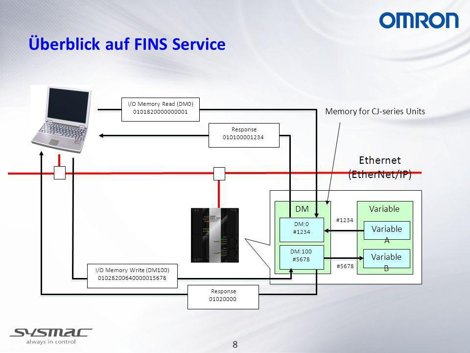 Überblick auf FINS Service