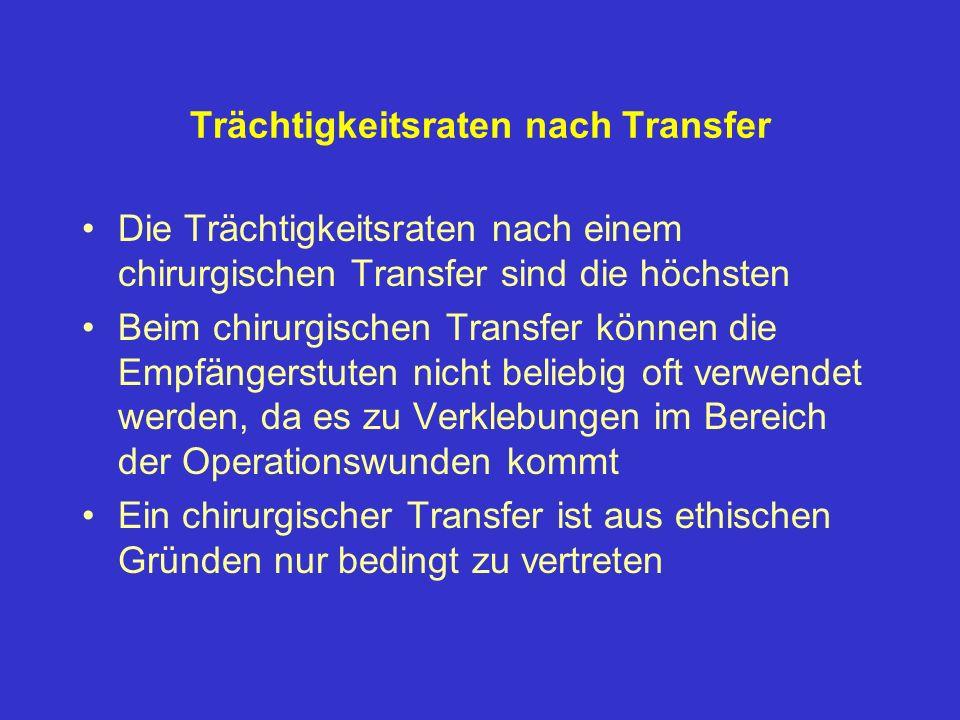 Trächtigkeitsraten nach Transfer
