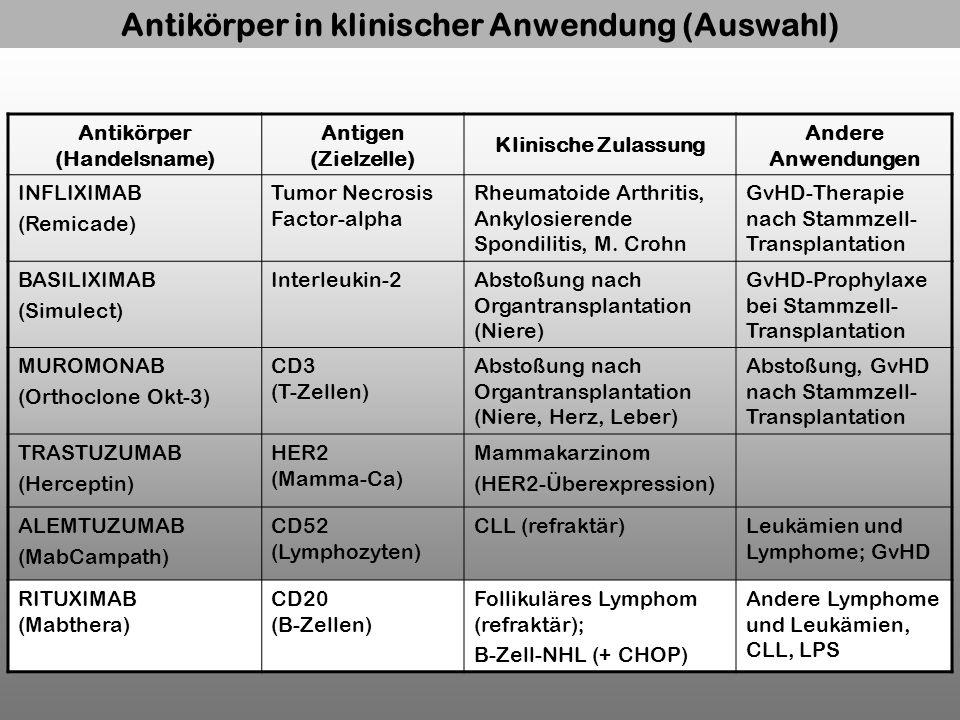 Antikörper in klinischer Anwendung (Auswahl) Antikörper (Handelsname)