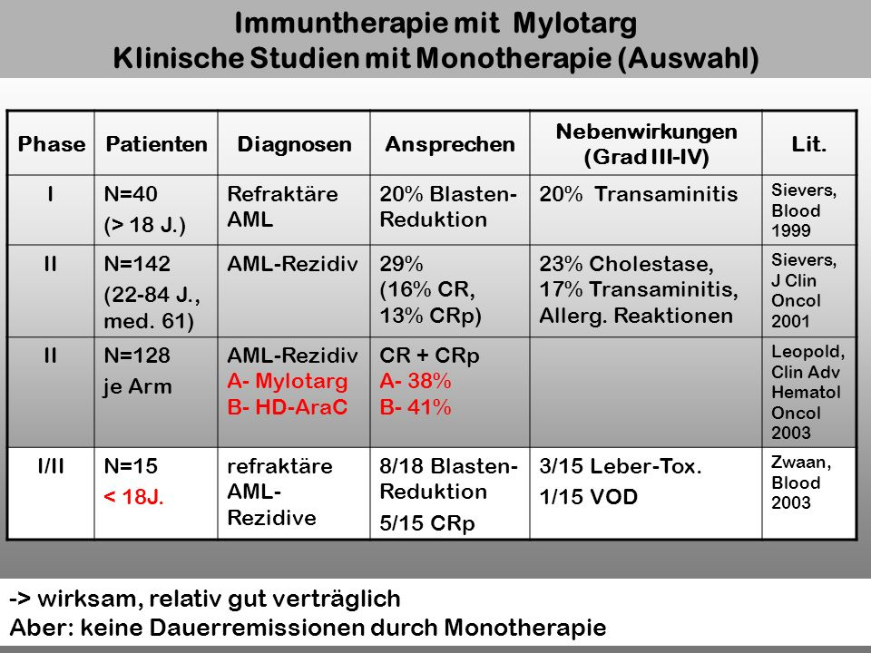 Immuntherapie mit Mylotarg