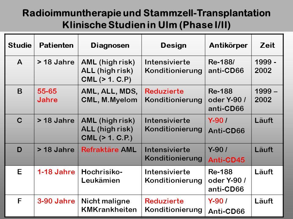 Radioimmuntherapie und Stammzell-Transplantation Klinische Studien in Ulm (Phase I/II)