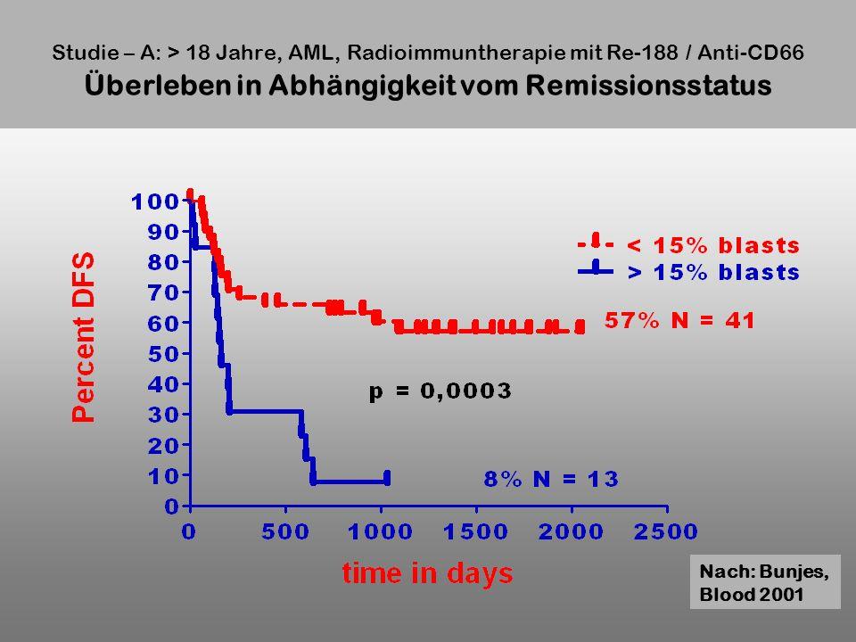 Studie – A: > 18 Jahre, AML, Radioimmuntherapie mit Re-188 / Anti-CD66 Überleben in Abhängigkeit vom Remissionsstatus
