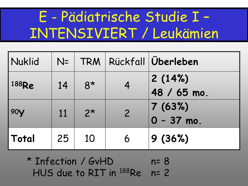 E - Pädiatrische Studie I – INTENSIVIERT / Leukämien