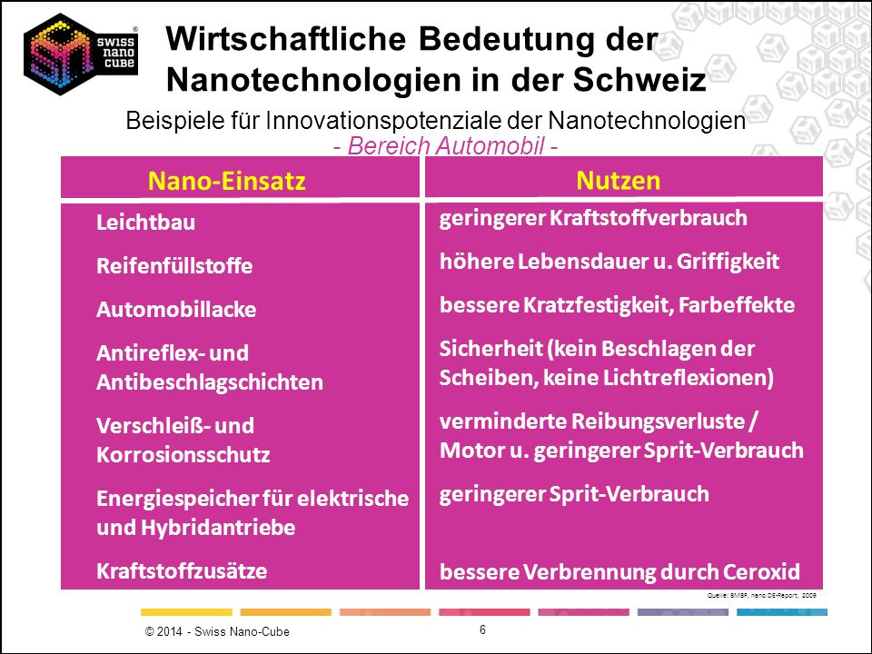 Beispiele für Innovationspotenziale der Nanotechnologien