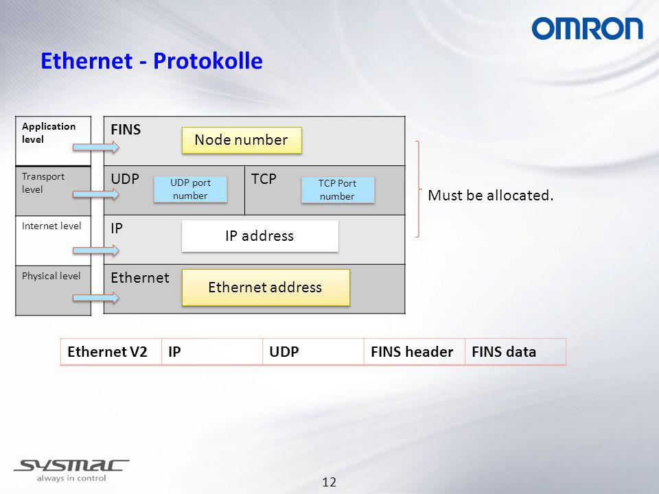 Ethernet - Protokolle FINS UDP TCP IP Ethernet Node number