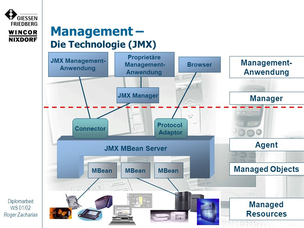 Management – Die Technologie (JMX)