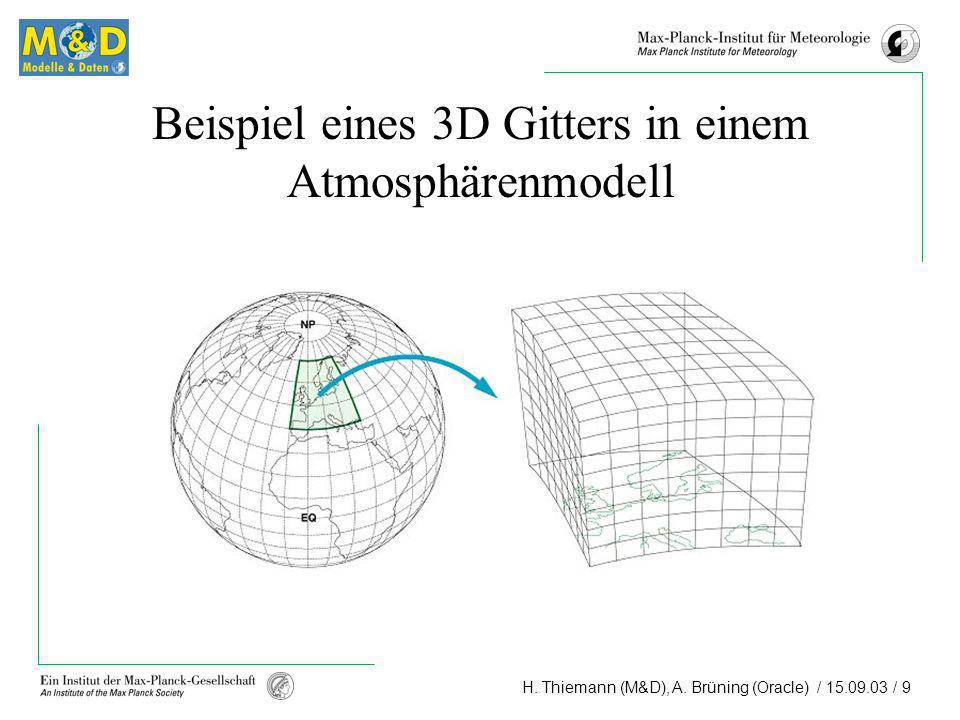 Beispiel eines 3D Gitters in einem Atmosphärenmodell