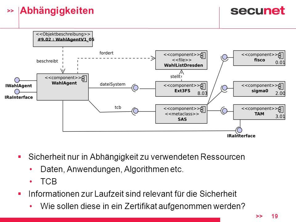 Abhängigkeiten Sicherheit nur in Abhängigkeit zu verwendeten Ressourcen. Daten, Anwendungen, Algorithmen etc.