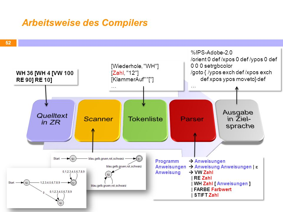 Arbeitsweise des Compilers
