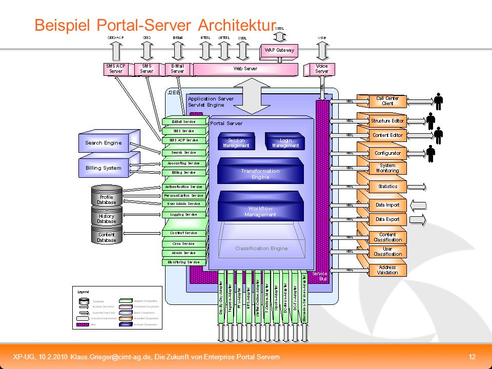 Beispiel Portal-Server Architektur