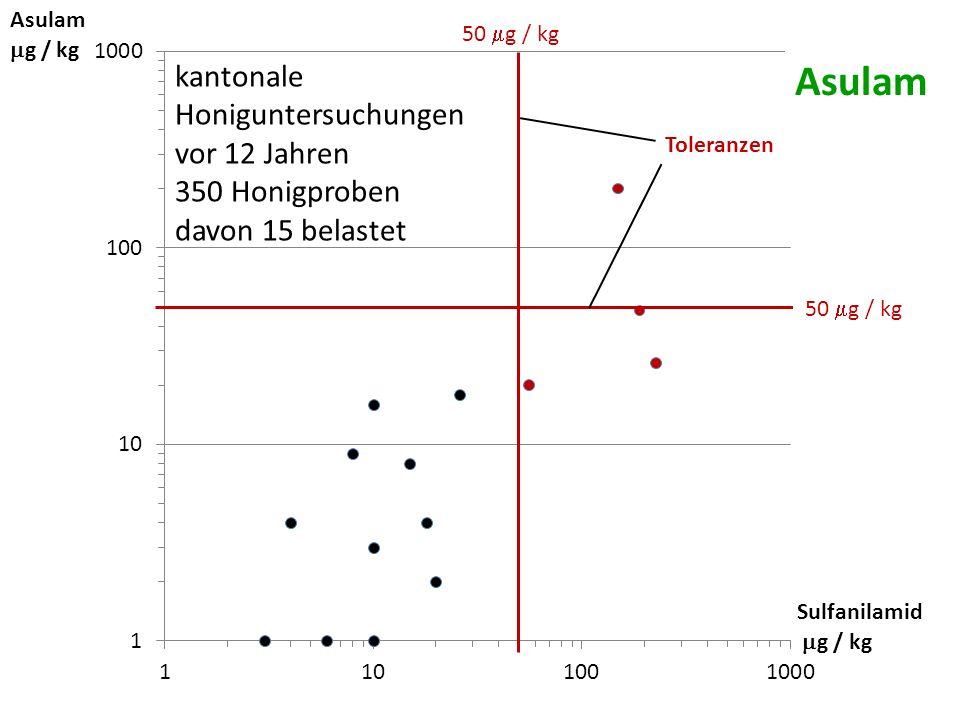 Asulam kantonale Honiguntersuchungen vor 12 Jahren 350 Honigproben