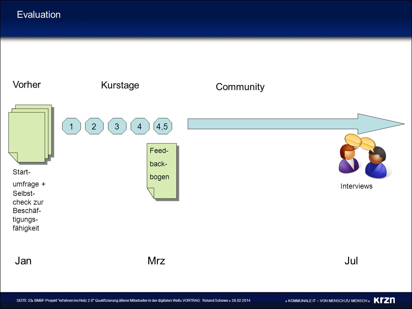 Jan Mrz Jul Evaluation Vorher Kurstage Community 1 2 3 4 4,5 Feed-