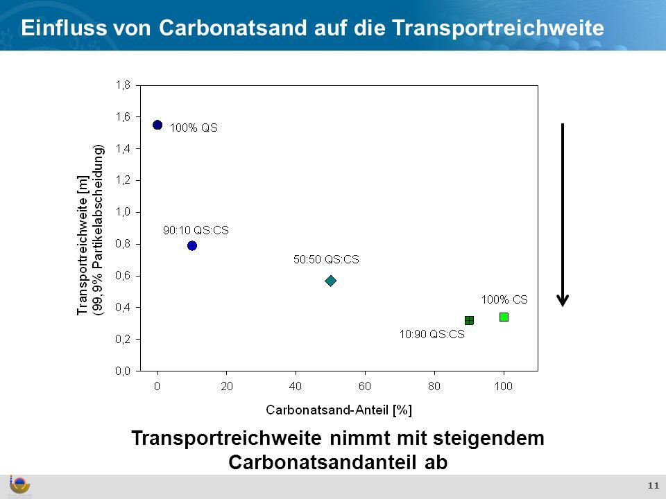 Transportreichweite nimmt mit steigendem Carbonatsandanteil ab