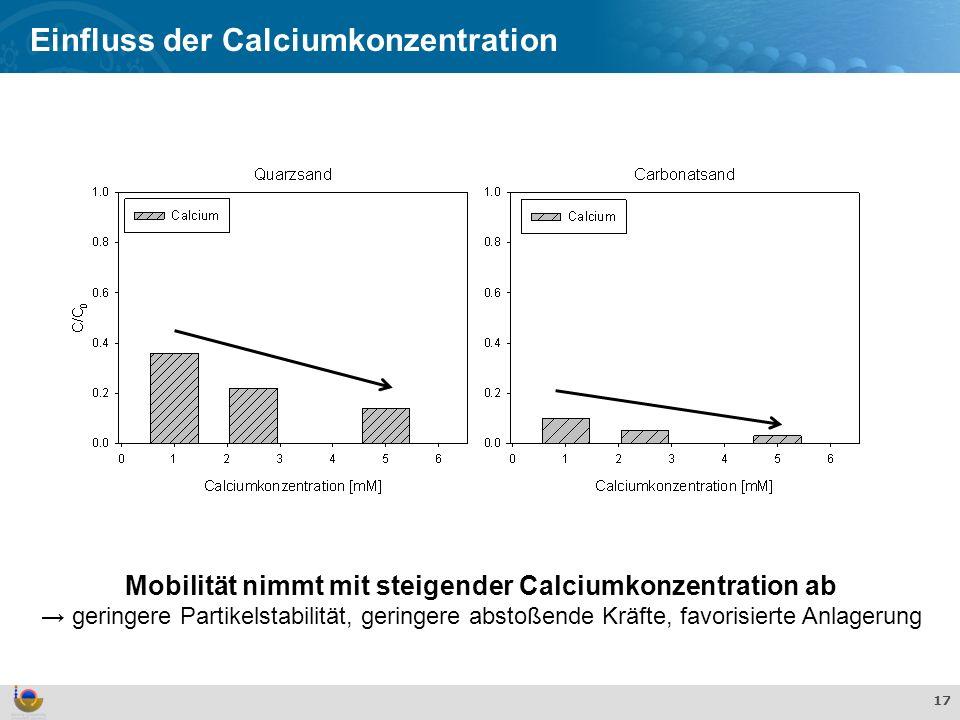 Mobilität nimmt mit steigender Calciumkonzentration ab