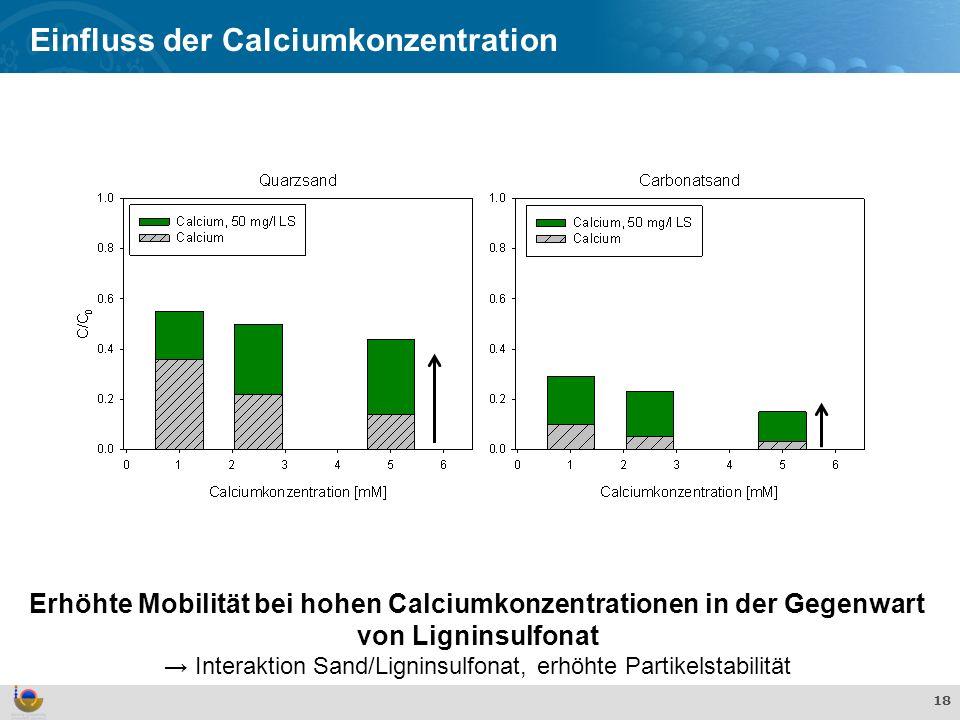 → Interaktion Sand/Ligninsulfonat, erhöhte Partikelstabilität