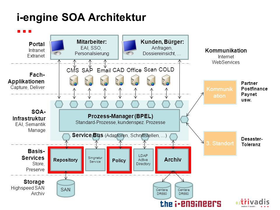 i-engine SOA Architektur