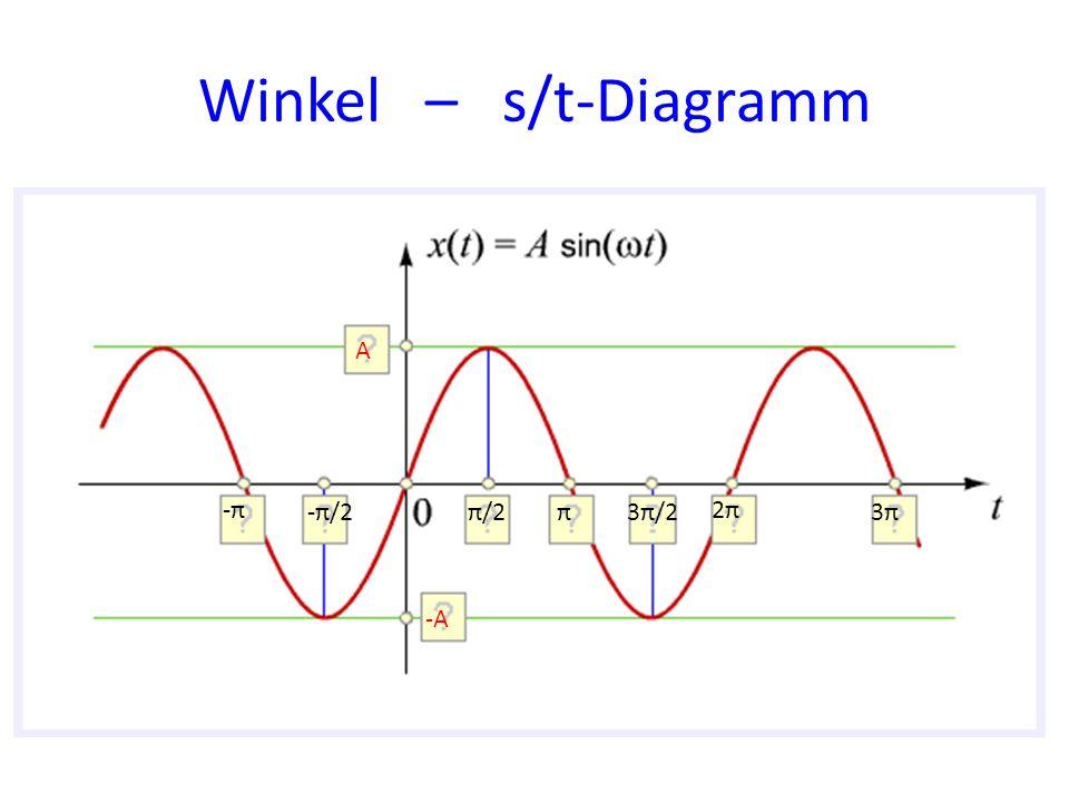 Winkel – s/t-Diagramm A -π -π/2 π/2 π 3π/2 2π 3π -A