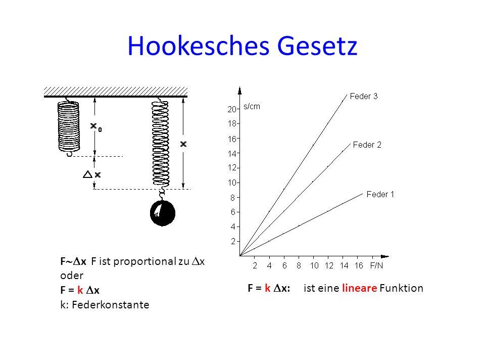 Hookesches Gesetz Fx F ist proportional zu x oder F = k x