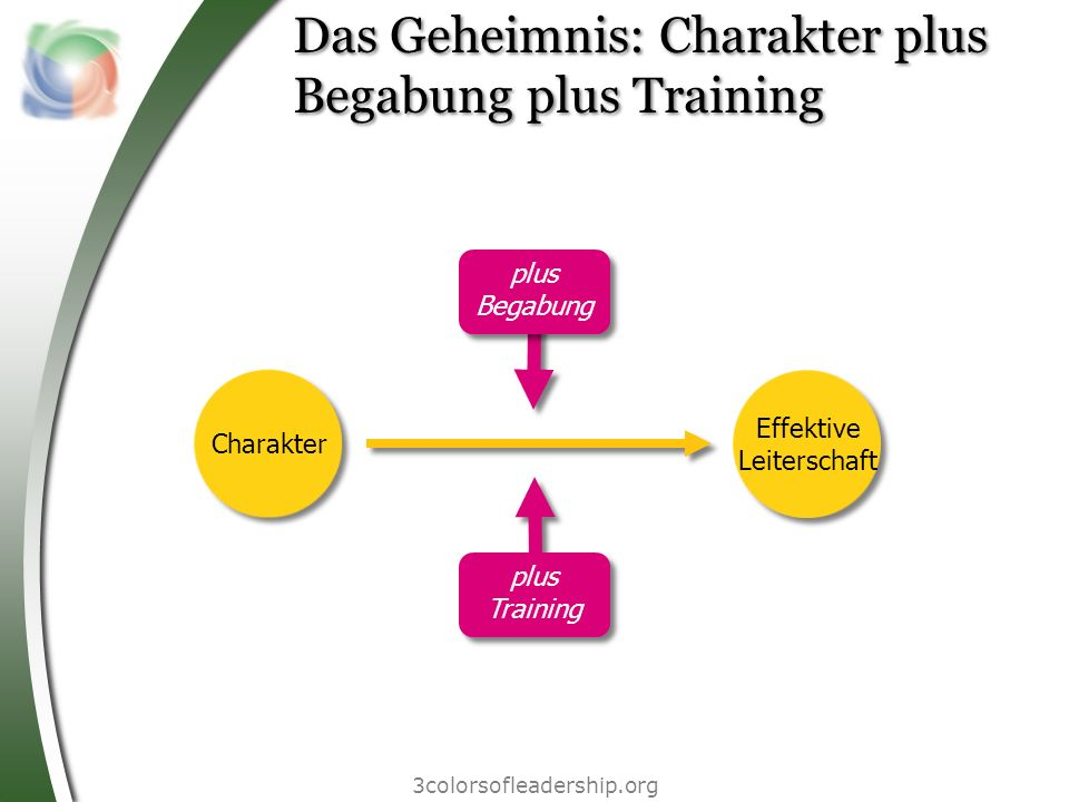 Das Geheimnis: Charakter plus Begabung plus Training