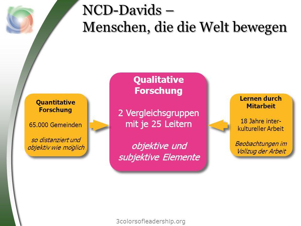 NCD-Davids – Menschen, die die Welt bewegen