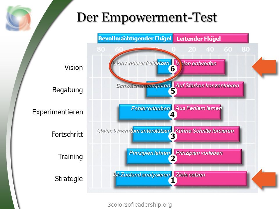 Der Empowerment-Test 6 5 4 3 2 1 Vision Begabung Experimentieren