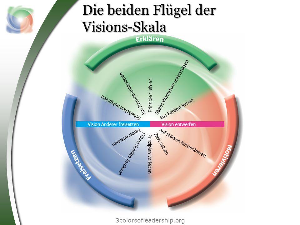 Die beiden Flügel der Visions-Skala