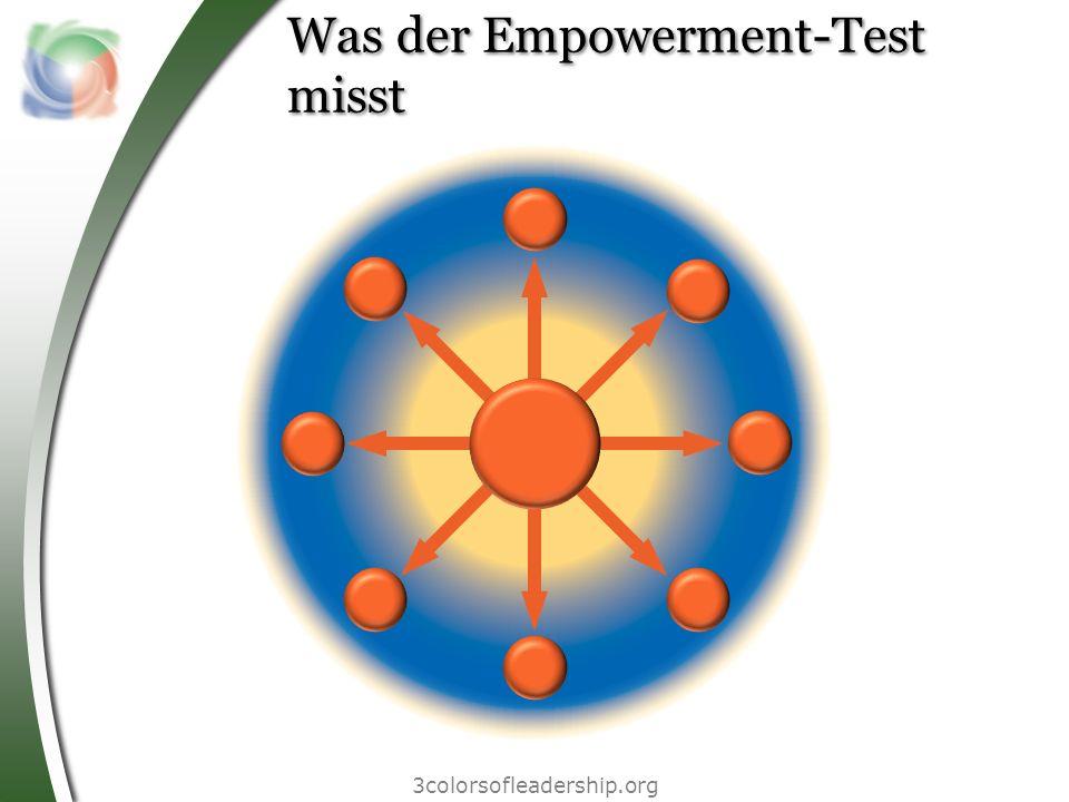 Was der Empowerment-Test misst