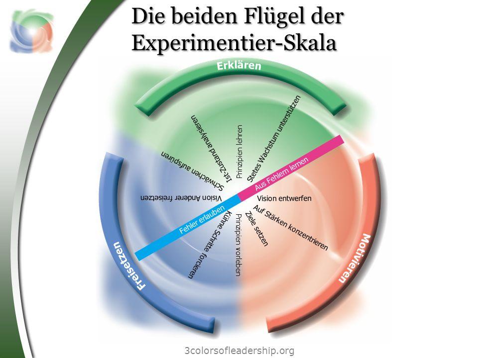 Die beiden Flügel der Experimentier-Skala