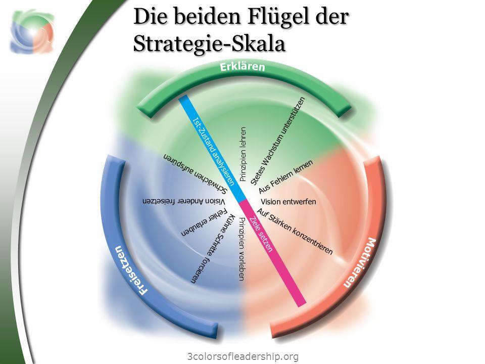 Die beiden Flügel der Strategie-Skala