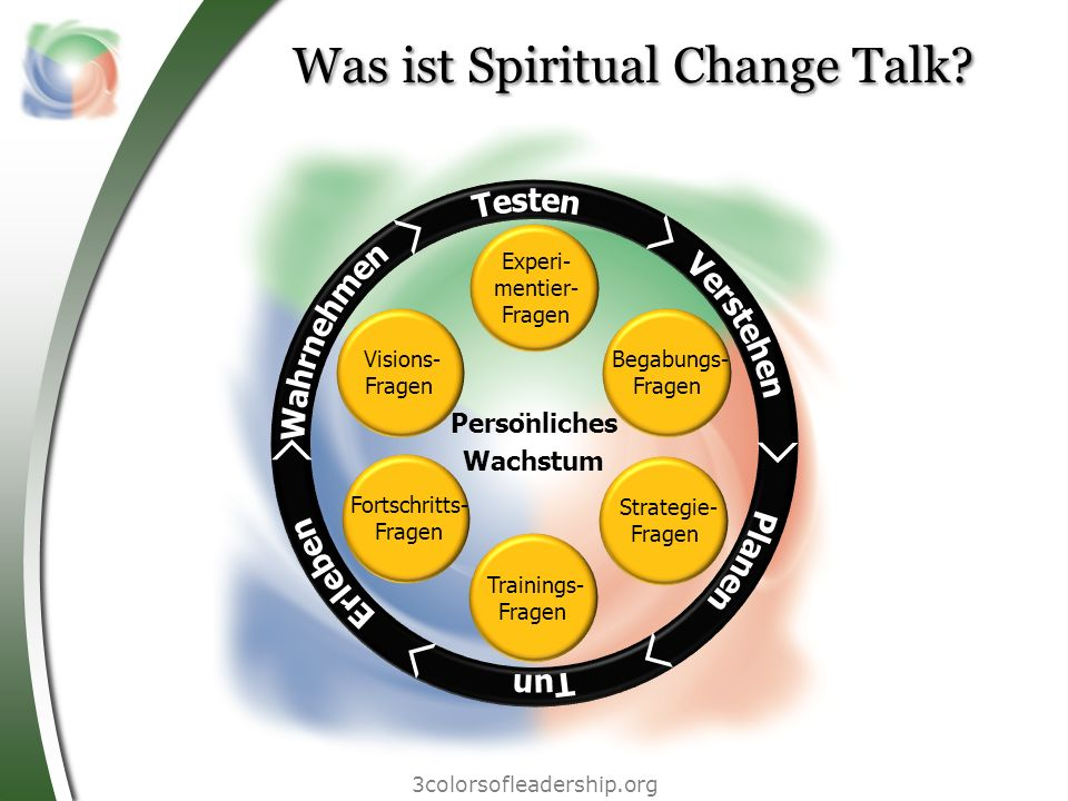 Was ist Spiritual Change Talk