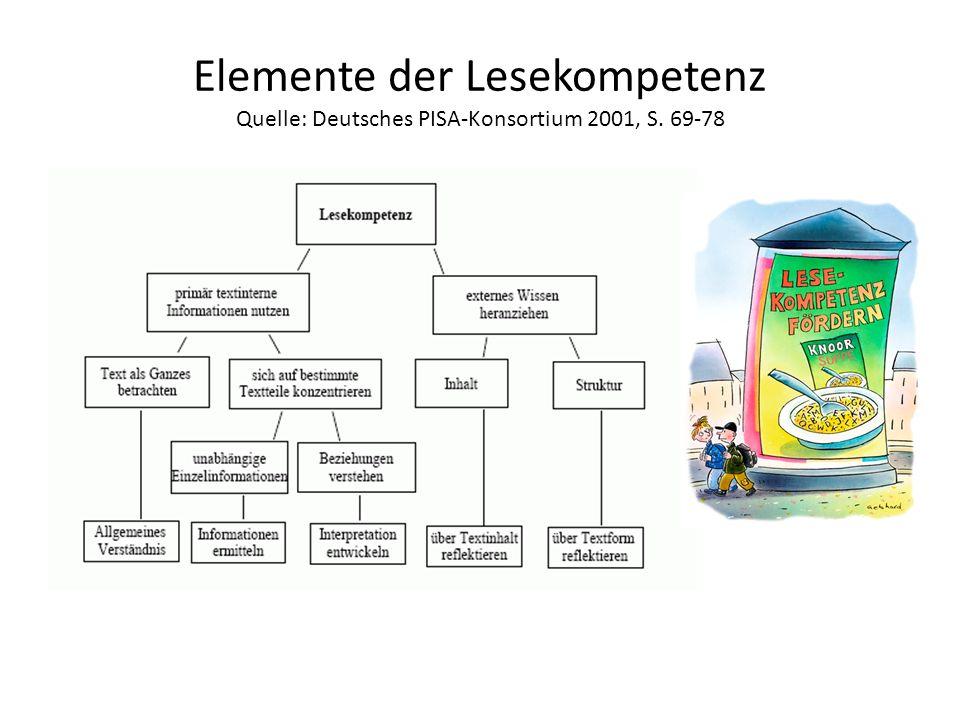 Elemente der Lesekompetenz Quelle: Deutsches PISA-Konsortium 2001, S