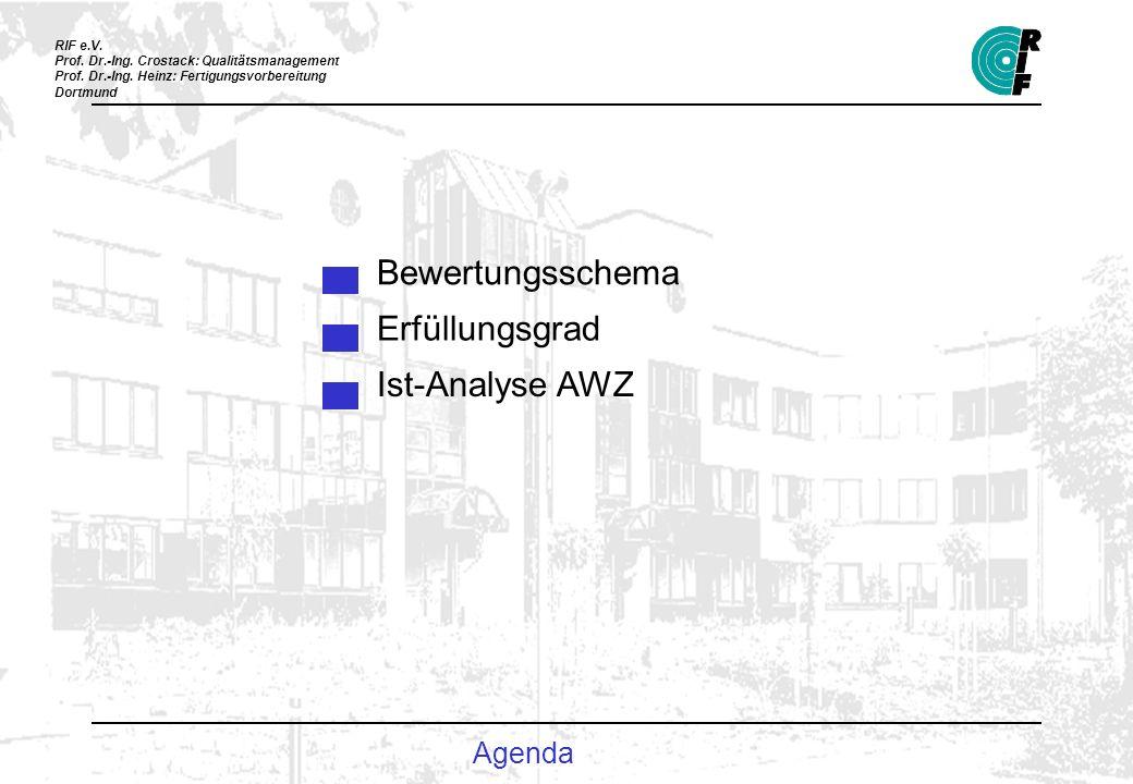 Bewertungsschema Erfüllungsgrad Ist-Analyse AWZ Agenda