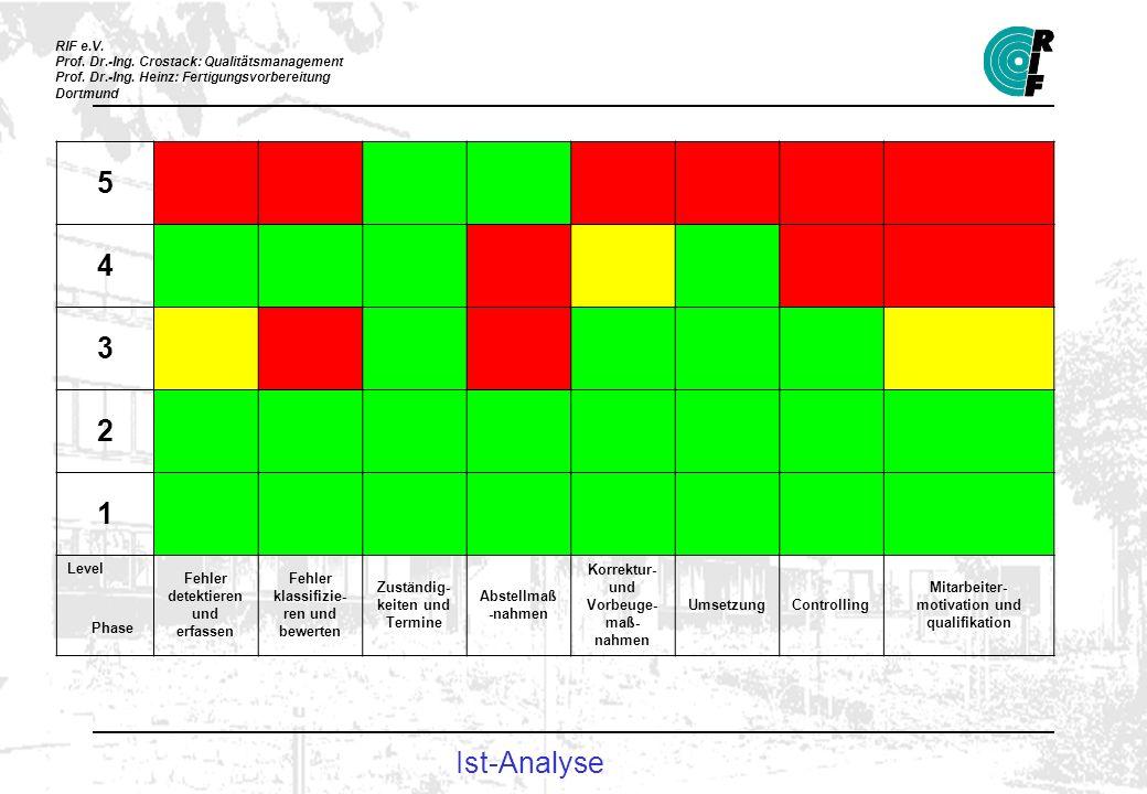 5 4 Ist-Analyse 1 3 2 Level Phase Fehler detektieren und erfassen