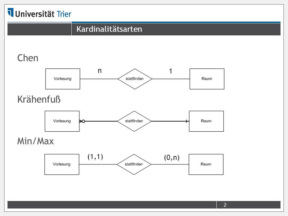 Kardinalitätsarten Chen Krähenfuß Min/Max n 1 (1,1) (0,n)