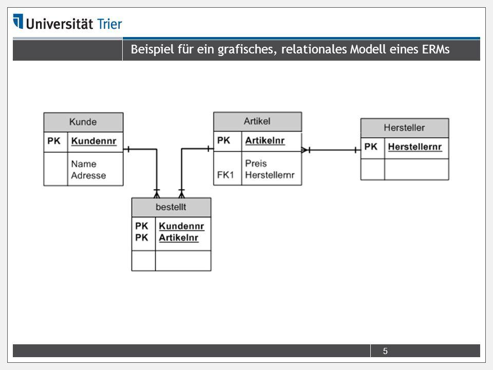 Beispiel für ein grafisches, relationales Modell eines ERMs