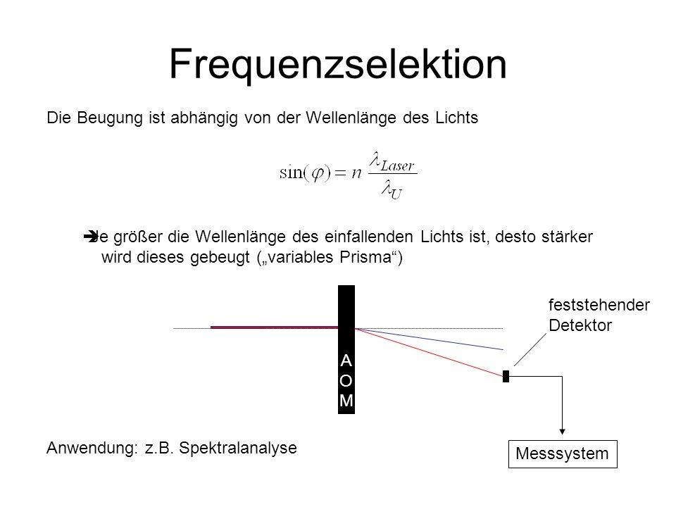 Frequenzselektion Die Beugung ist abhängig von der Wellenlänge des Lichts. Je größer die Wellenlänge des einfallenden Lichts ist, desto stärker.