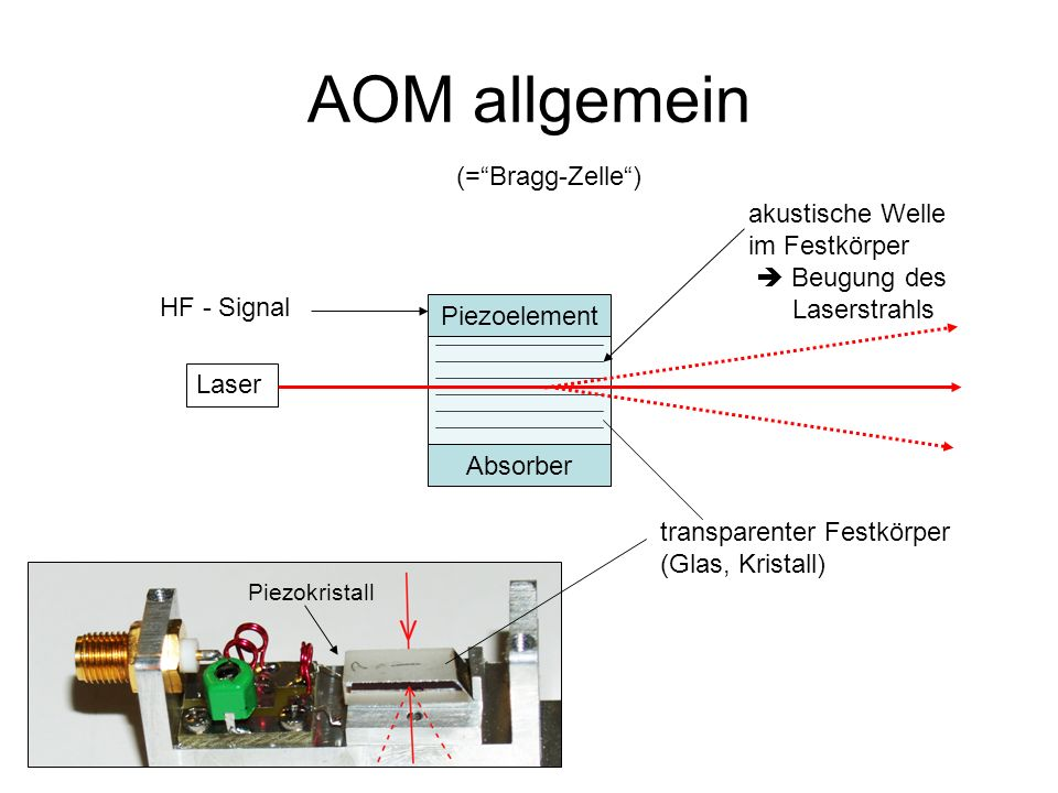 AOM allgemein (= Bragg-Zelle ) akustische Welle im Festkörper