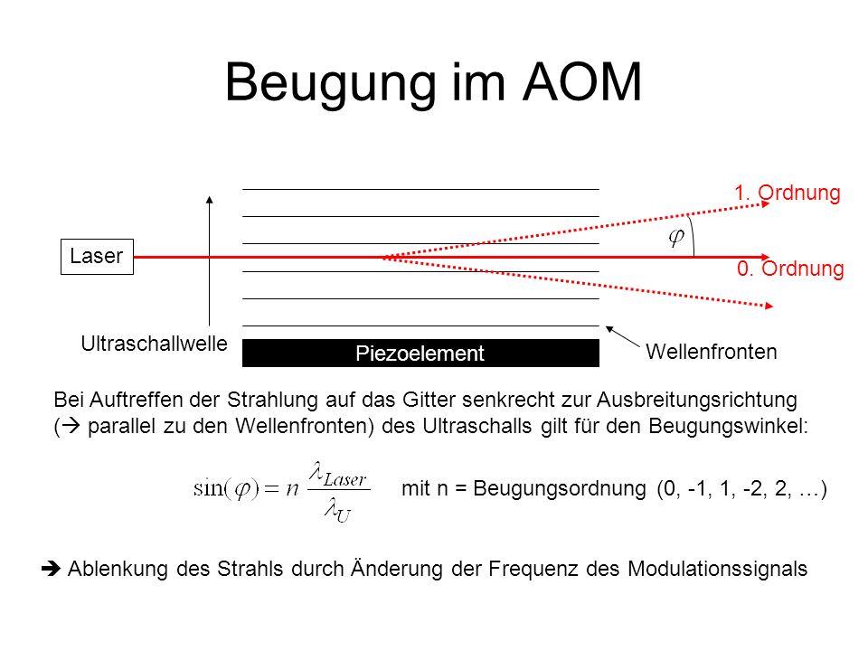 Beugung im AOM 1. Ordnung Laser 0. Ordnung Ultraschallwelle