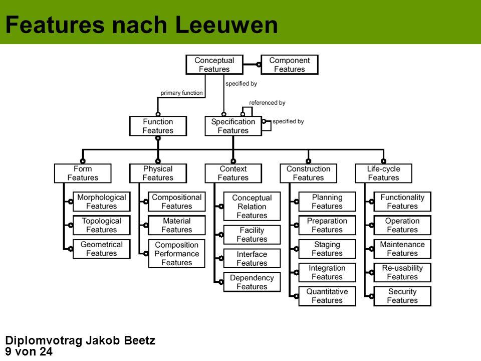 Features nach Leeuwen Diplomvotrag Jakob Beetz
