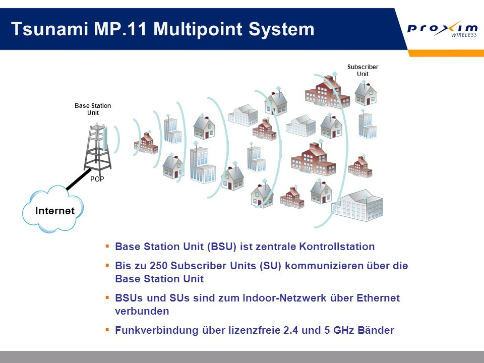 Tsunami MP.11 Multipoint System