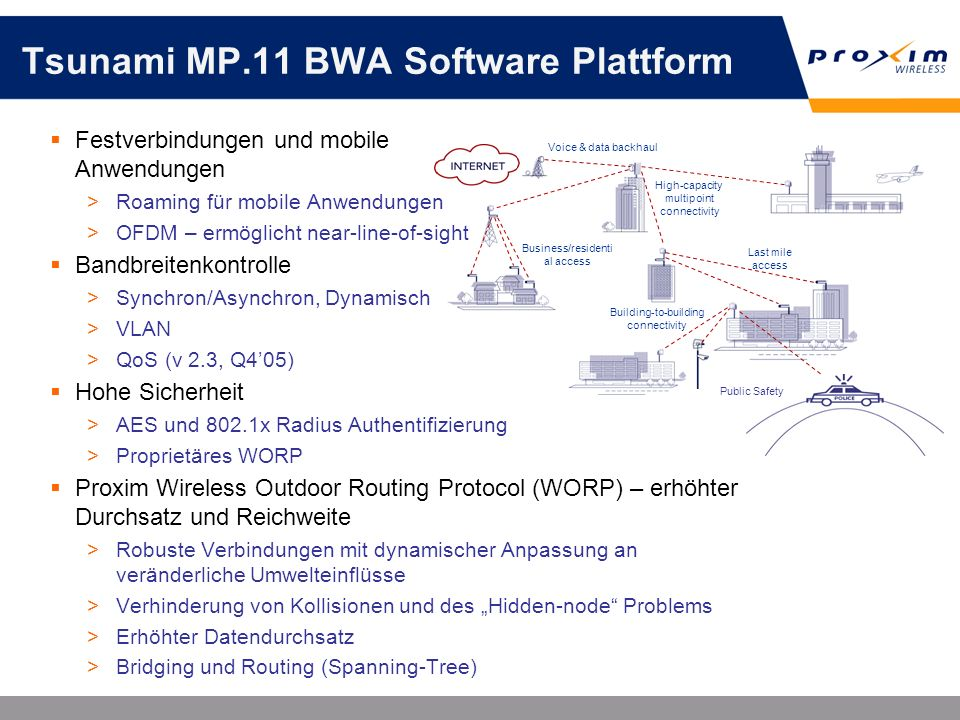 Tsunami MP.11 BWA Software Plattform