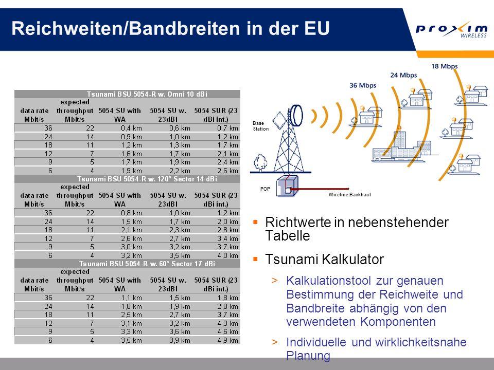 Reichweiten/Bandbreiten in der EU