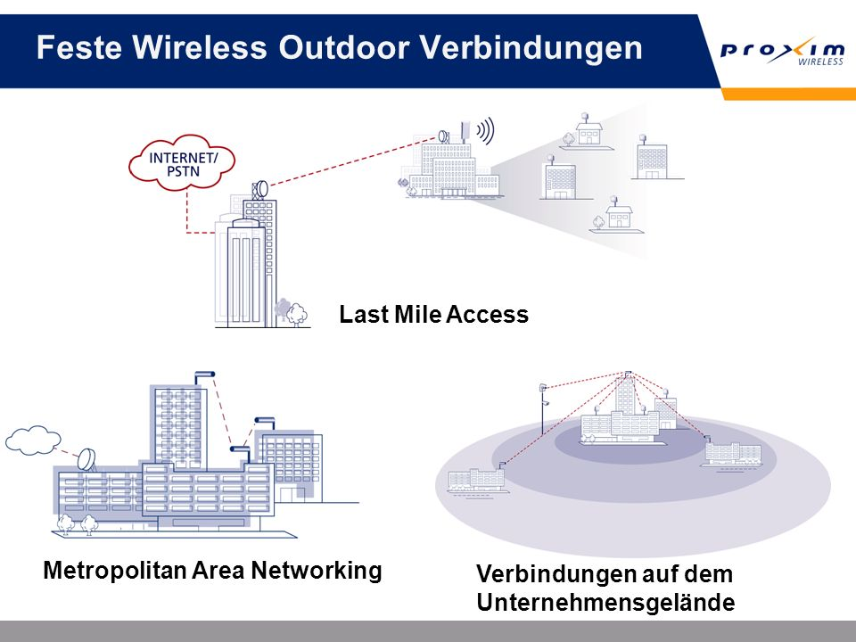 Feste Wireless Outdoor Verbindungen