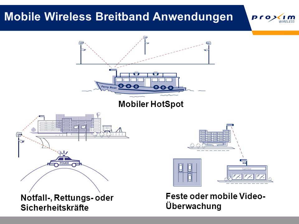 Mobile Wireless Breitband Anwendungen