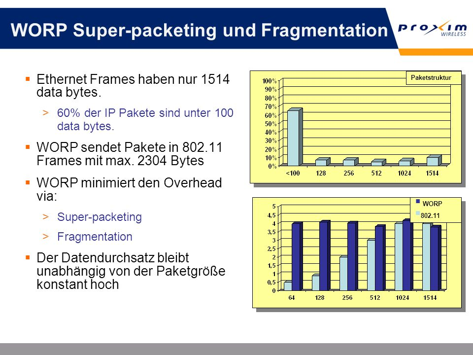 WORP Super-packeting und Fragmentation