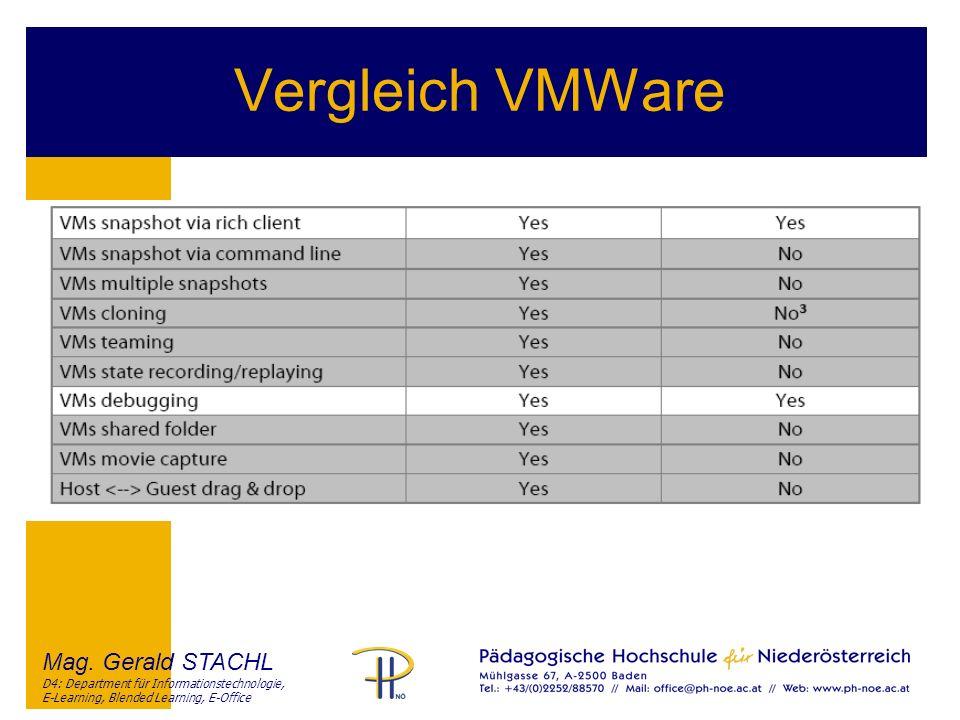 Vergleich VMWare