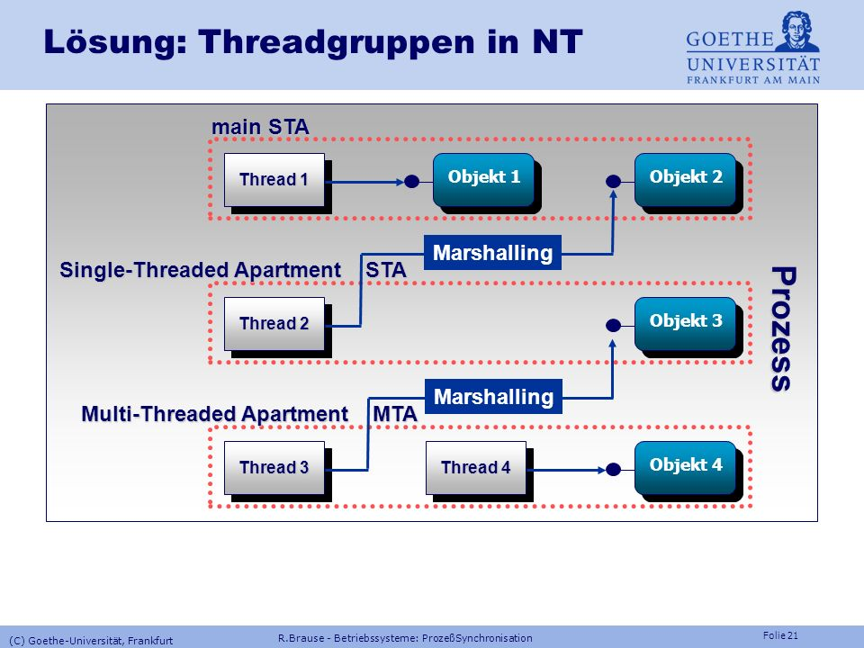 Lösung: Threadgruppen in NT