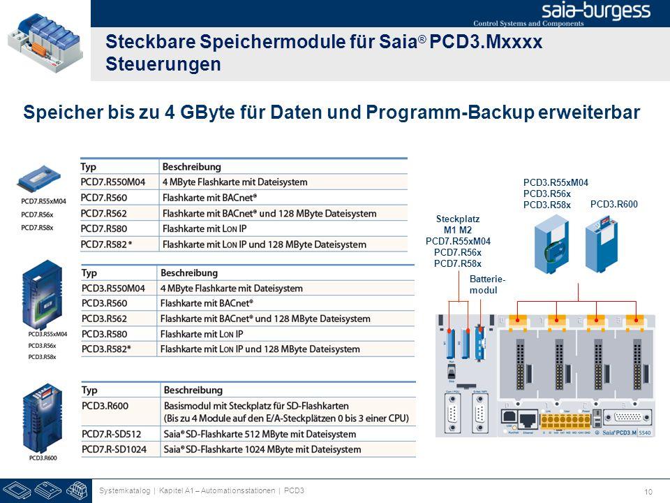 Steckbare Speichermodule für Saia® PCD3.Mxxxx Steuerungen
