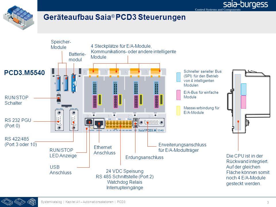 Geräteaufbau Saia® PCD3 Steuerungen